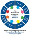 This is a graphic of the Professional Development Guiding Principles Poster. This poster can be accessed from this page.