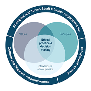 This graphic displays the model of speech pathology ethical practice. A venn diagram with three intersecting circles representing values, principles and standards of practice overlap in an area titled ethical practice and decision making.. This is all surrounded by a ring in three parts: Aboriginal and Torres Strait responsiveness, person centredness, and cultural and linguistic responsiveness.