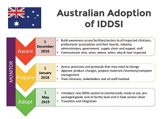 The Australian Timeframe For Implementation