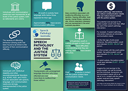This graphic is of the speech pathology in justice infographic that is explained on this page. Divided into nine squares, each squares information about the benefits speech pathology intervention.