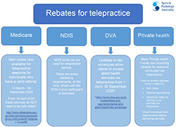 This diagram explains the rebates available to speech pathologists for telehealth
